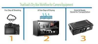 Camera Lens Dry Box