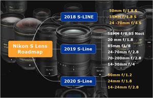 Nikon S-Line Roadmap